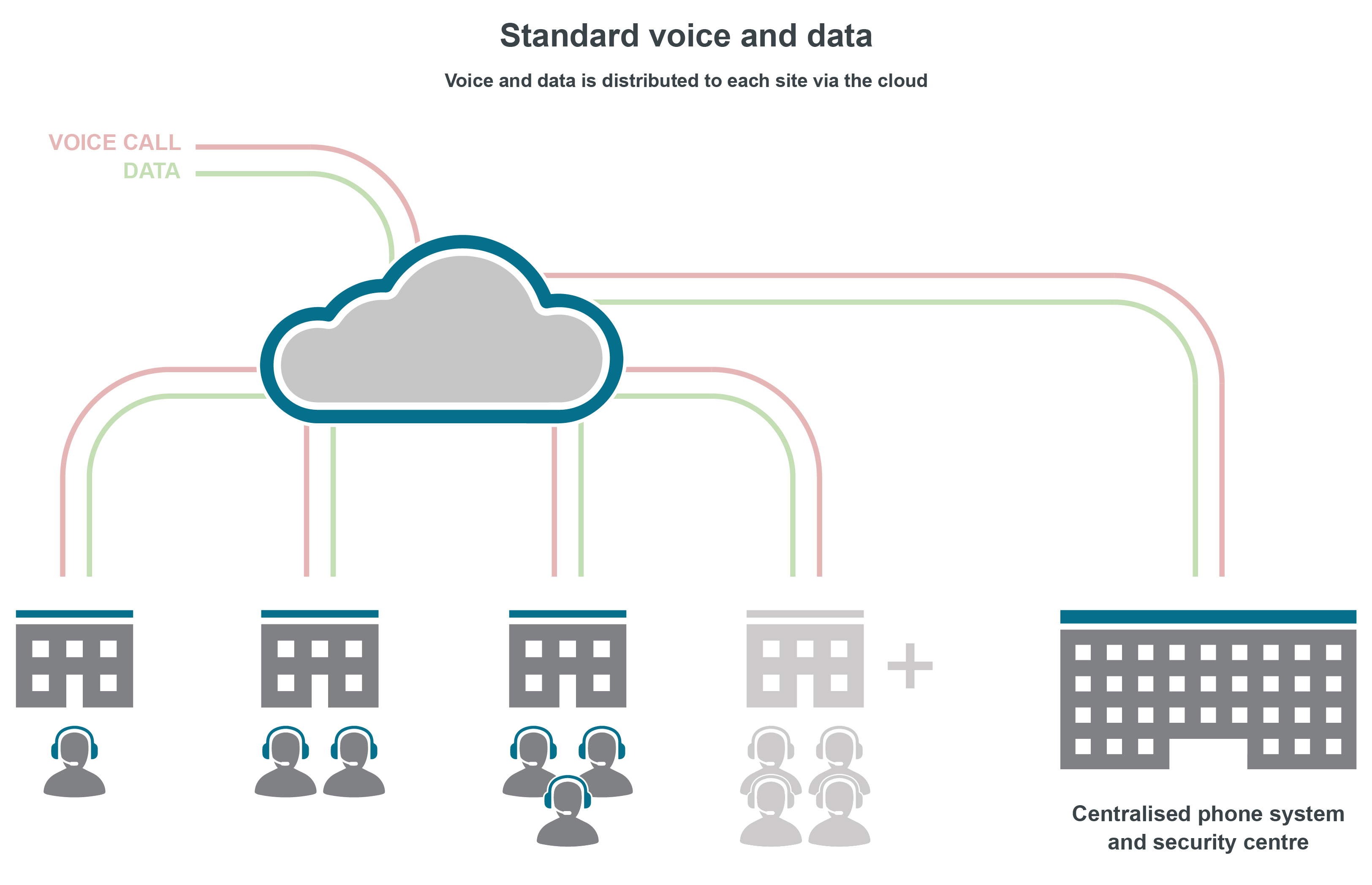 Standard voice and data telephone systems